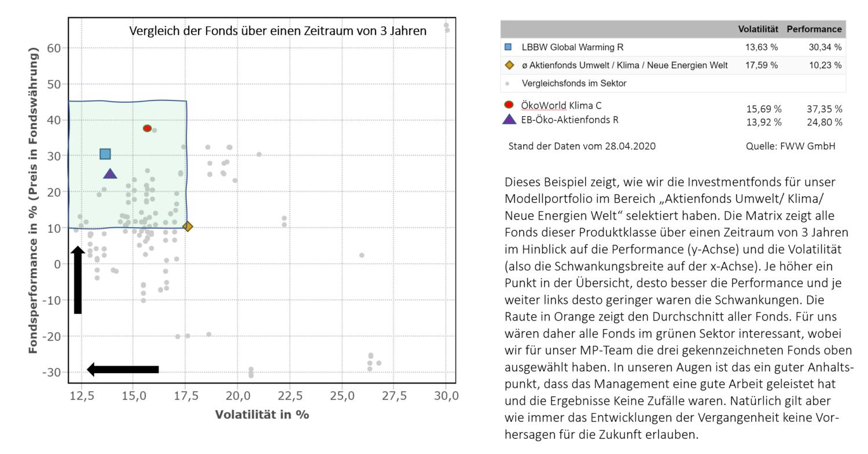Risiko Return Matrix Grüne Kohle Aktienfonds