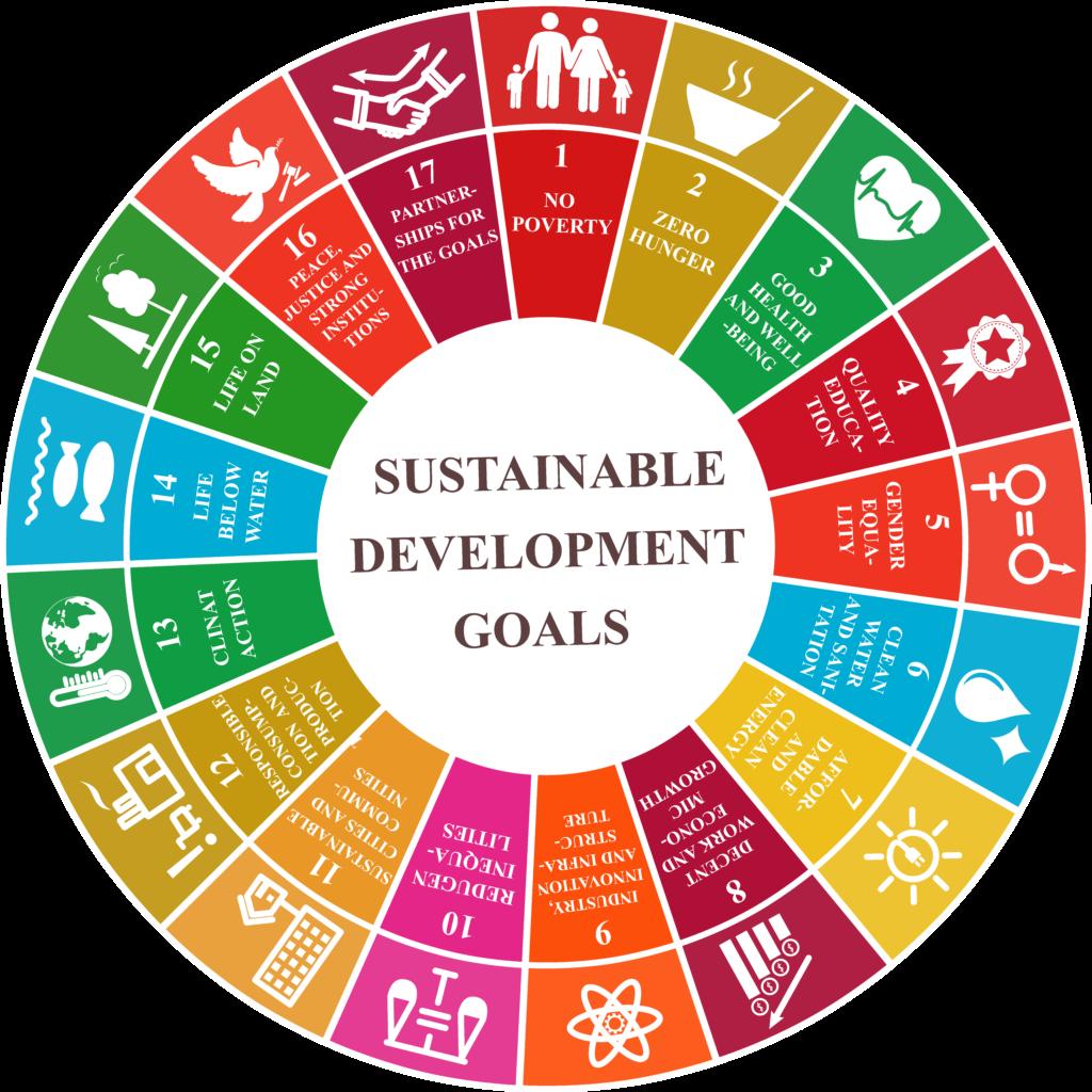 ESG Ziele